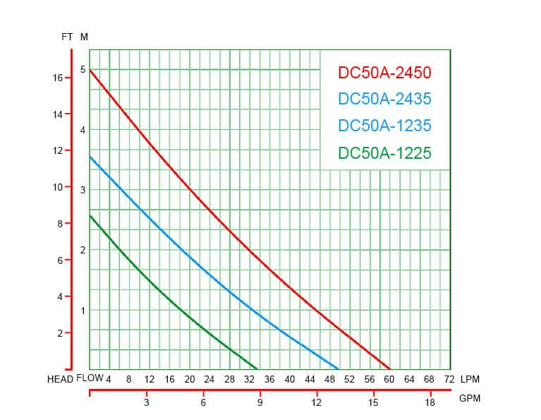 DC50A performance curve graph