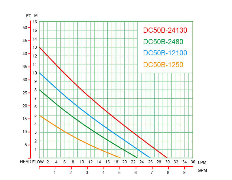 DC50B performance curve graph
