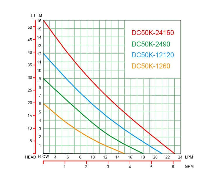 DC50K performance curve graph