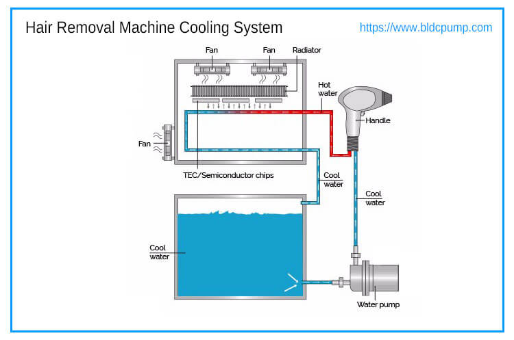 Hair Removal Machine Pumps Cooling System