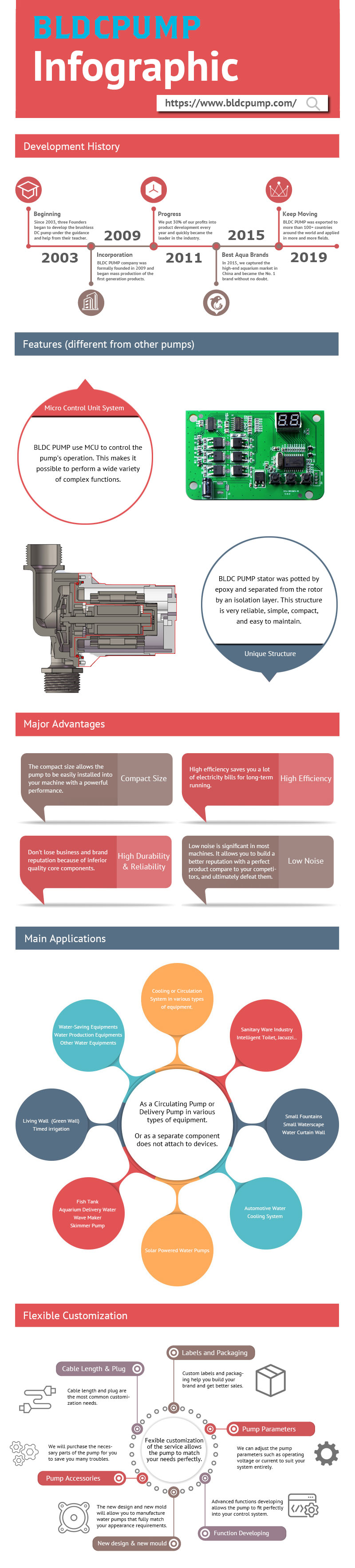 BLDC PUMP Infographic